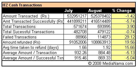 how to make itz card irctc does 102 million in transactions in august