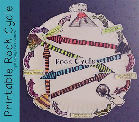printable paper plates pin printable rock cycle diagrams blank on pinterest
