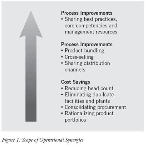 merger synergies through workforce reduction