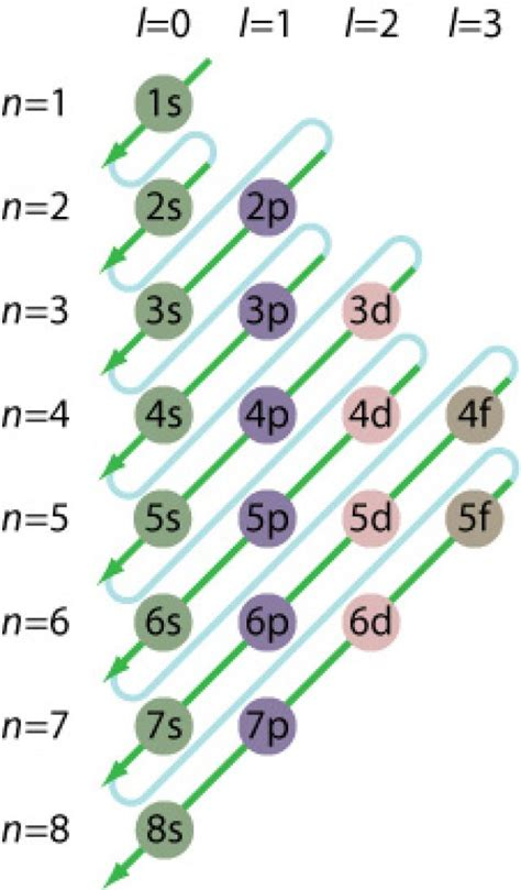 aufbau diagram electron configuration chart for the elements chart
