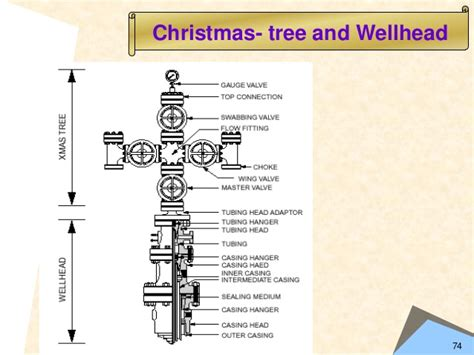 christmas tree gas well ppt drilling and producing well