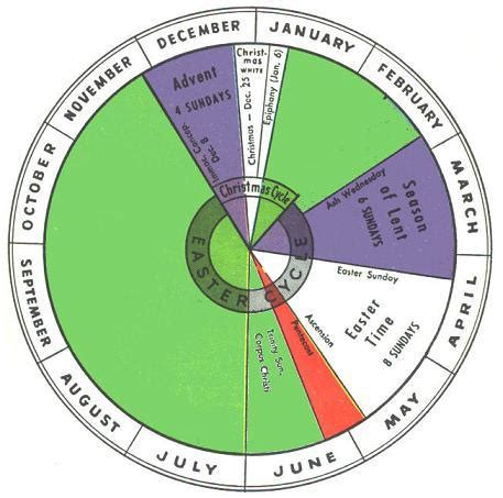 new year wheel 2016 because you ask traditional mass moveable feasts