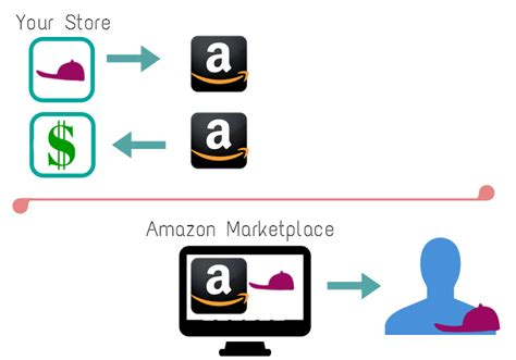 amazon marketplace what s the best way to sell on amazon cpc strategy