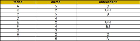 exercice diagramme de gantt college diagramme de gantt html images how to guide and refrence