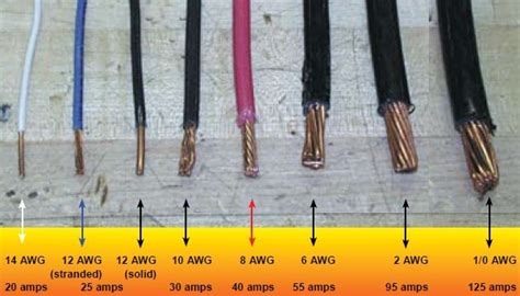 the table below lists the america wire awg using