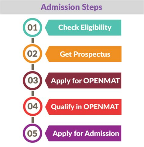 Ignou Distance Education Mba Admission 2014 Last Date by Ignou Distance Mba Admission Procedure 2018 2019