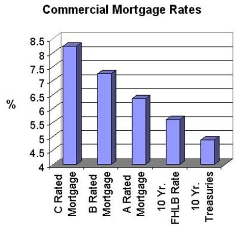 commercial model rates commercial mortgage 10 year commercial mortgage rates
