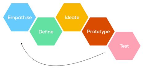design thinking dalam kewirausahaan learn and share design thinking