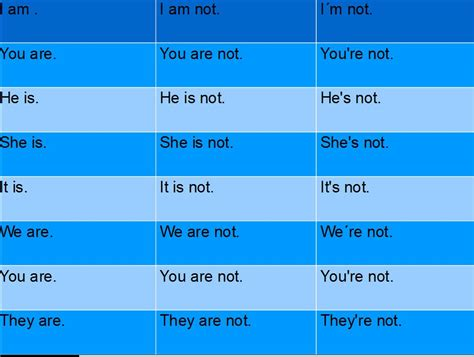 preguntas en negativo frances lecci 243 n 1 personal pronouns verb to be contracciones y
