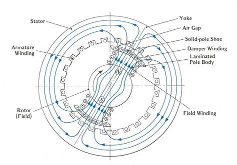 induction motor stator yoke single phase stator wiring diagram get free image about wiring diagram