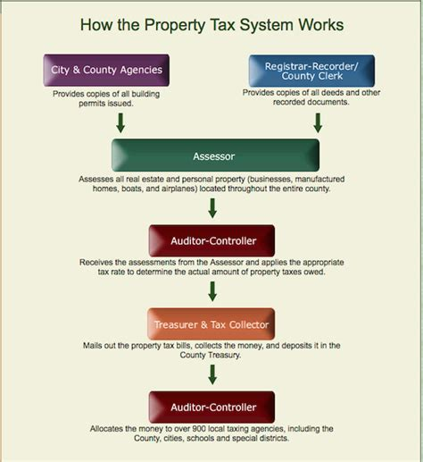 Property Tax Records Los Angeles Property Taxes Images