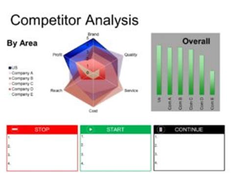 competitor analysis sle report board report template
