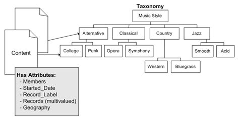 taxonomy template related keywords suggestions for sle taxonomy