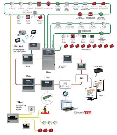wiring diagram for alarm system and in home security