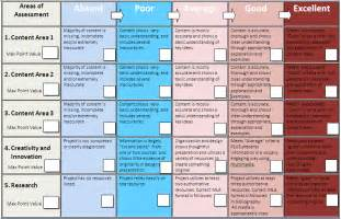 Project Rubric Template by Htsd Resources For Cff Assessment And Rubrics