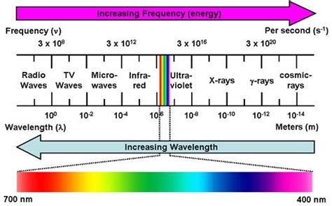 color spectrum energy levels 1000 ideas about electromagnetic spectrum on enthalpy of fusion periodic tablr and