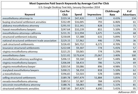 adsense keyword cost the most expensive keywords in paid search by cost per