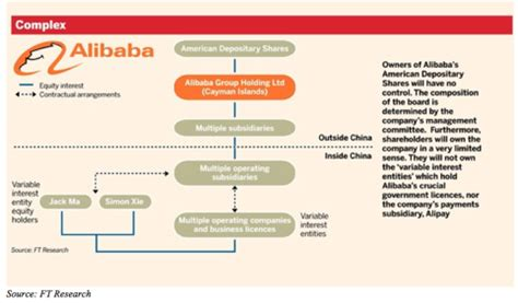 alibaba management structure alibaba behind the scenes of the ipo bsic bocconi
