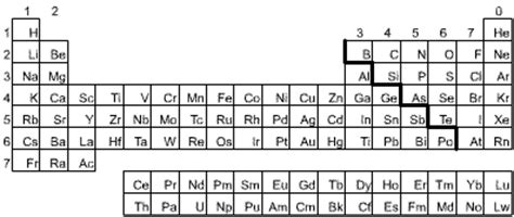 Horizontal Rows In The Periodic Table Are Called Placing Elements In Order S Cool The Revision Website