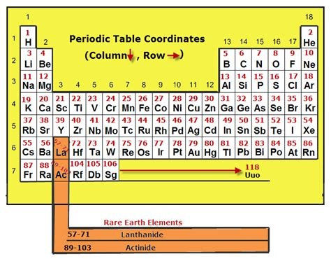 atomic number periodic table atomic number periodic table pixshark com images