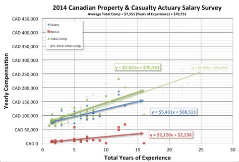 Cfa Mba Salary Canada by Actuary Salary Survey Actuary Dw Global