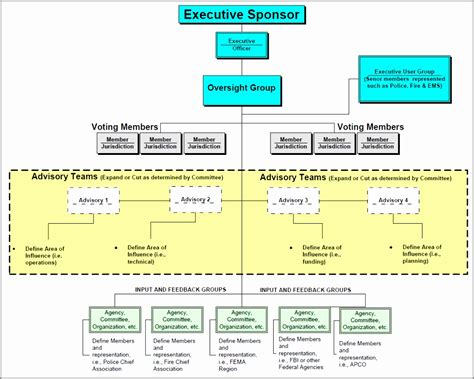 Project Governance Structure Template Images Professional Report Template Word Project Governance Structure Template