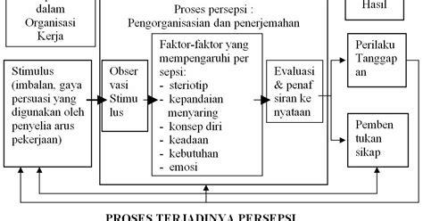 Perception Teori Persepsi 3 perencanaan kota indonesia beberapa pengertian persepsi