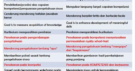 format video mts adalah contoh format penilaian kurikulum 2013 smp mts update