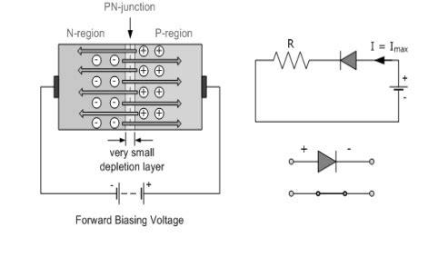vi characteristics of pn junction diode viva questions gunn diode characteristics viva questions 28 images pn junction diode characteristics
