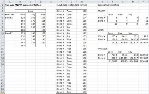 unbalanced factorial anova real statistics using excel