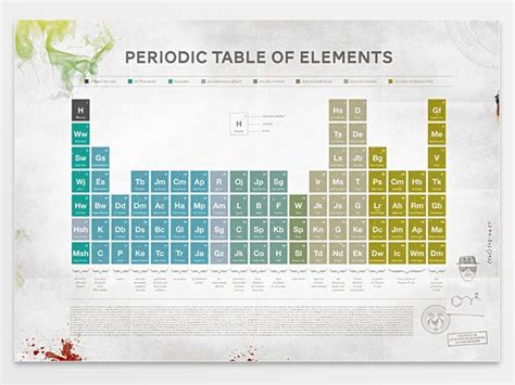 Breaking Bad Periodic Table by 428187753222511519 A45d41b0d987 Jpg