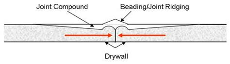 how to repair drywall beading or joint ridging