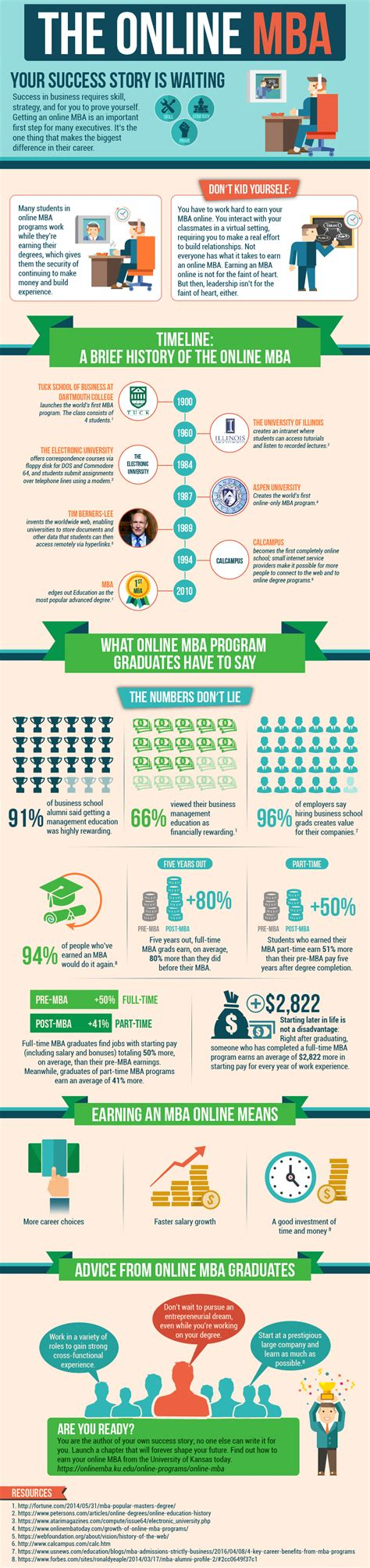 Ku Distance Mba by Elearning Infographics On Feedspot Rss Feed