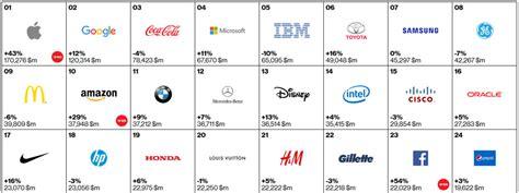 most popular teen brands 2014 brands have the power to democratize industries robert katai