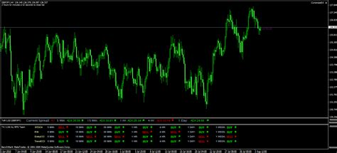 swing time ta 12 multiple indicators analysis forex strategies