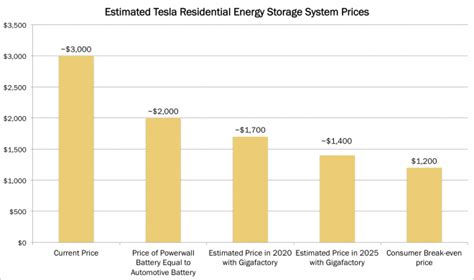 tesla per kwh tesla s residential energy storage uneconomic and not ready