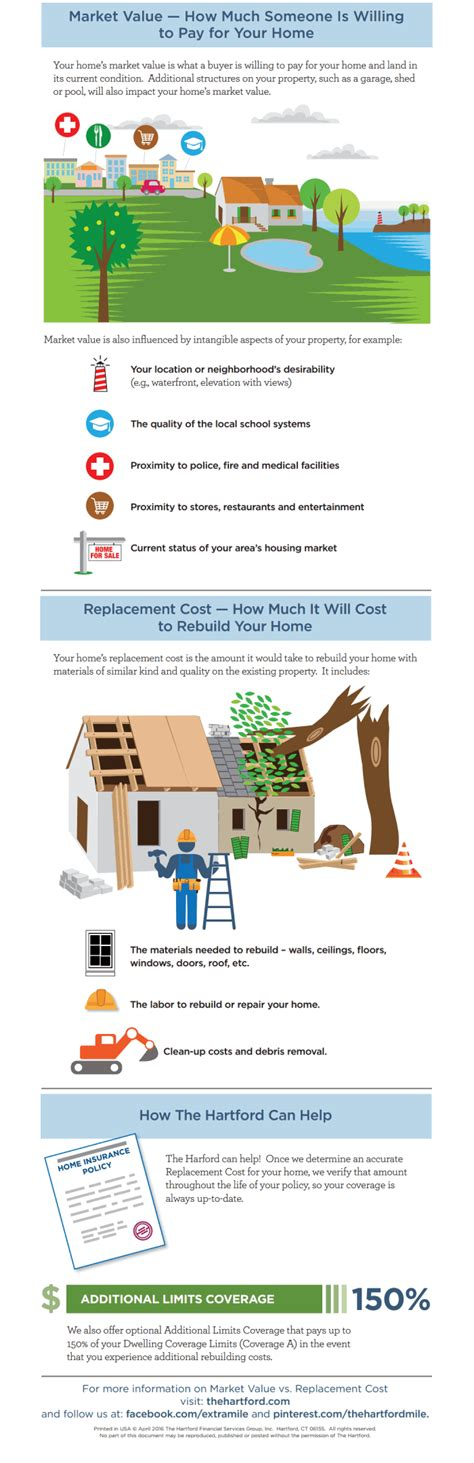 home insurance market value vs replacement cost the