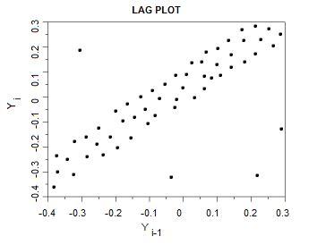 pattern correlation definition lag plot definition exles