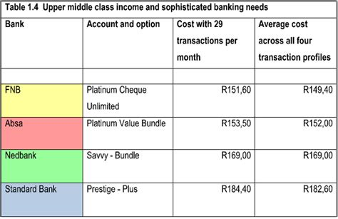 sa s most valuable brand is standard bank how sa banks compare on bank charges moneyweb