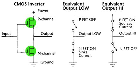 layout of cmos inverter theory cmos logic course of microprocessor