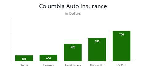 Missouri Cheapest Car Insurance & Minimum Coverage