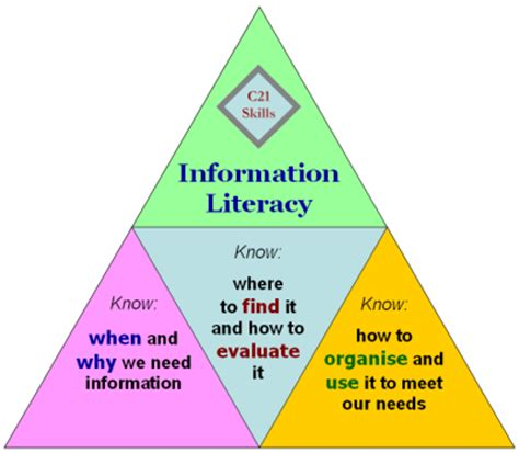 Free To Find S Information Information Literacy Who Needs It Free Zap Nuggets