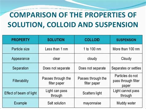 Solutions Colloids And Suspensions Worksheet by Pics For Gt Colloids Suspensions And Solutions