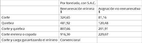 escala salarial de cobro salario de monotributista escala salarial para cobrar salario