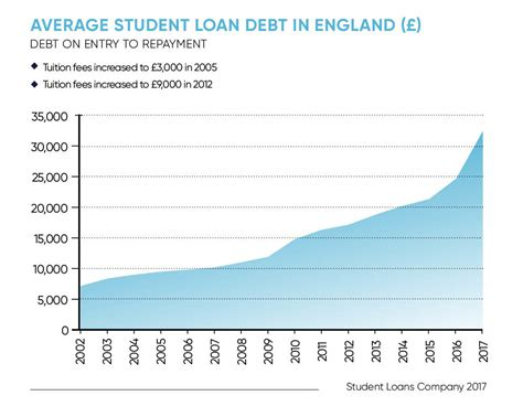 Average Mba Student Debt by Fintech Loans Could Help Uni Students