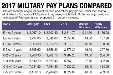 new army pay chart 2017 military pay raise on track for january despite budget