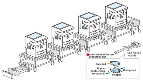 product layout assembly line cart production line global ricoh