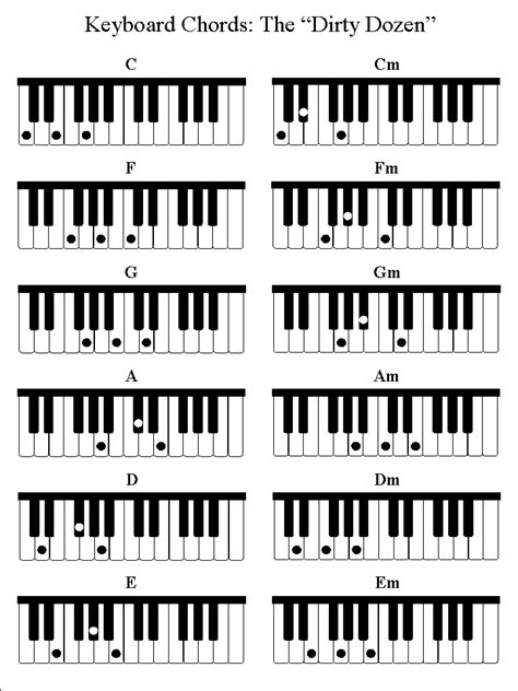 printable piano chord chart beginners 10 best images of piano chord chart for beginners common