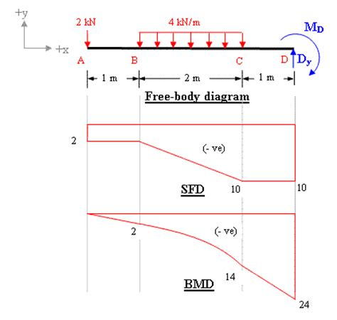 moment diagram cantilever fixed end moment bending reaction calculation for beam