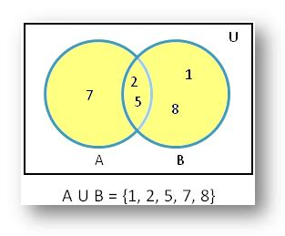 how to do a venn diagram in math union of sets using venn diagram diagrammatic